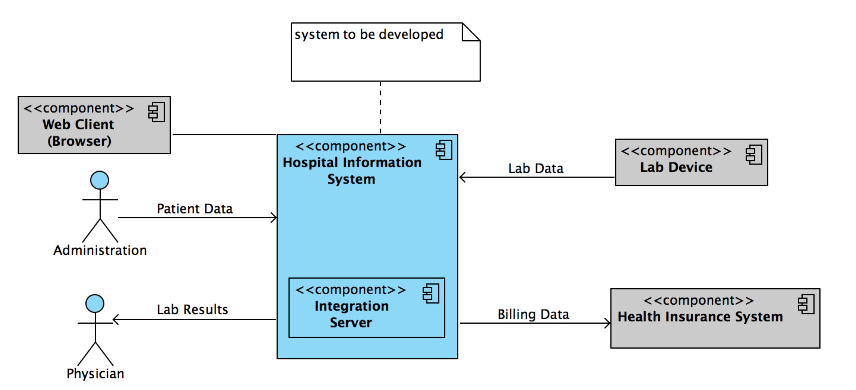 System Scope And Context Architecture Documentation Wiki